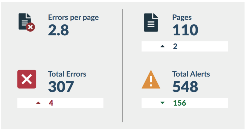 Email report summary